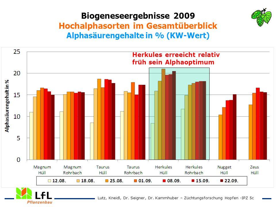Biogeneseergebnisse 2009 Hochalphasorten im Gesamtüberblick Alphasäurengehalte in % (KW-Wert) Lutz, Kneidl, Dr. Seigner, Dr. Kammhuber – Züchtungsfors
