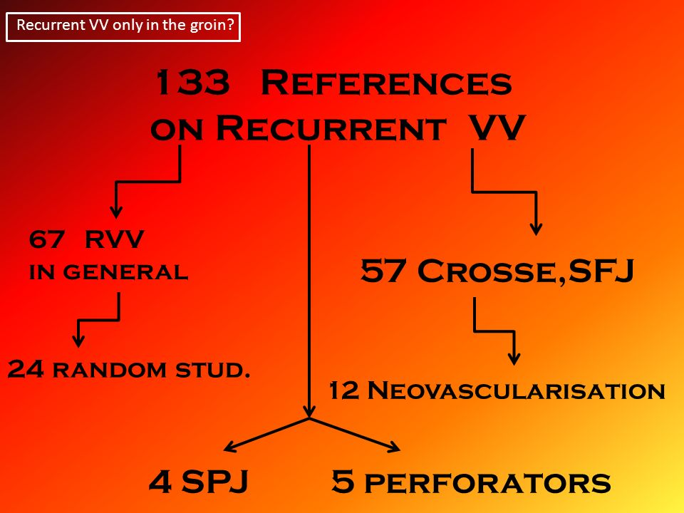 22 selected papers 2000-2013 Recurrent VV only in the groin.