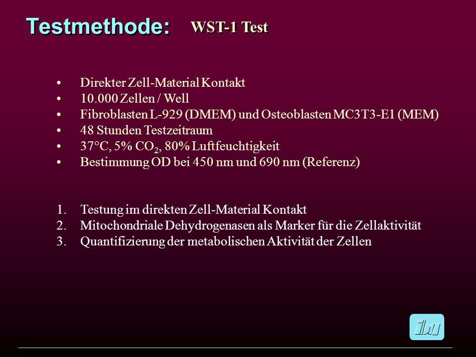 Testmethode: WST-1 Test Direkter Zell-Material Kontakt 10.000 Zellen / Well Fibroblasten L-929 (DMEM) und Osteoblasten MC3T3-E1 (MEM) 48 Stunden Testz