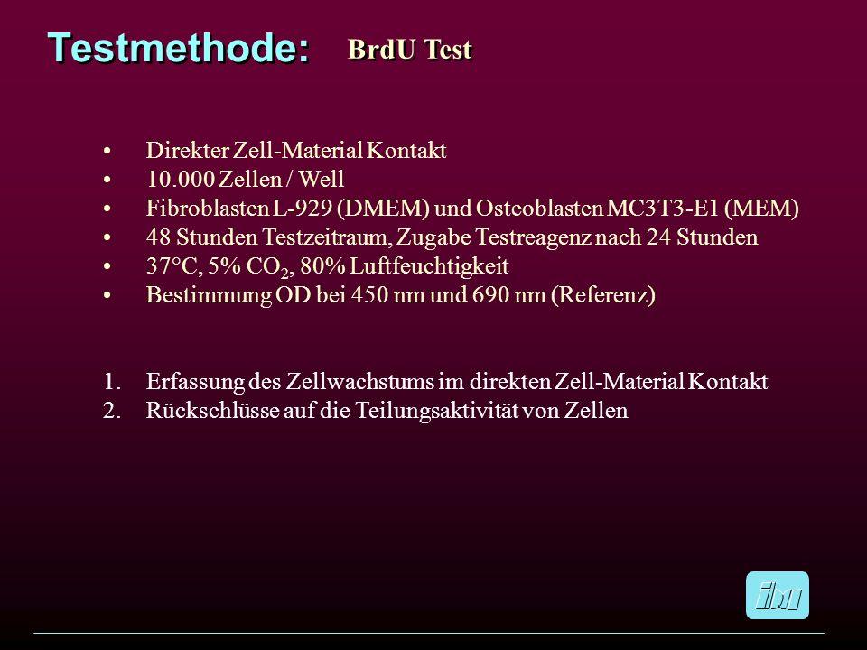 Testmethode: BrdU Test Direkter Zell-Material Kontakt 10.000 Zellen / Well Fibroblasten L-929 (DMEM) und Osteoblasten MC3T3-E1 (MEM) 48 Stunden Testze