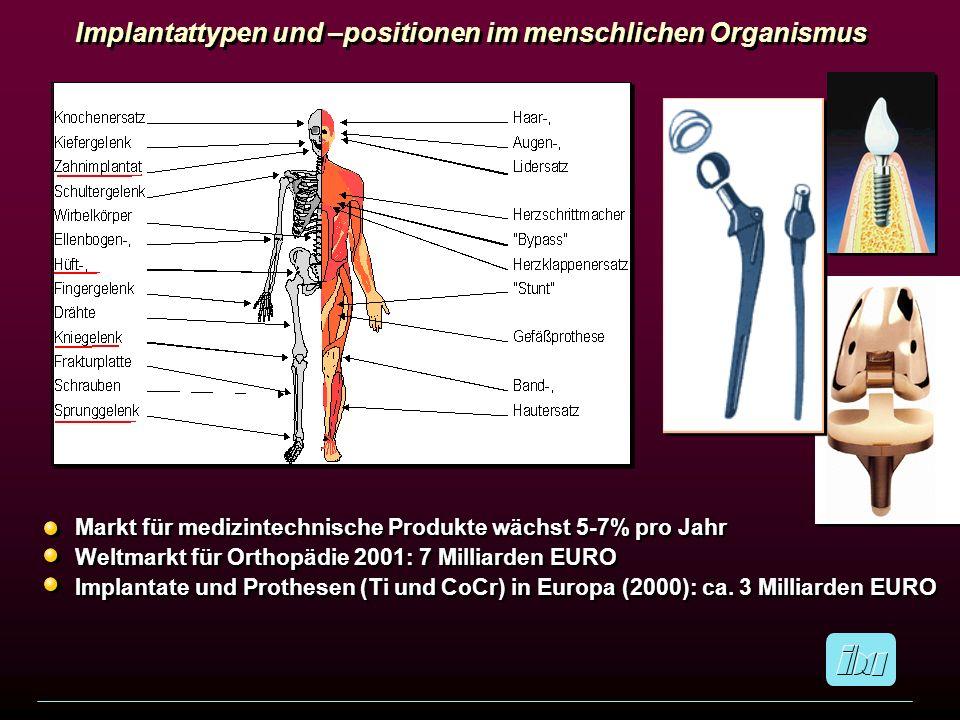 Markt für medizintechnische Produkte wächst 5-7% pro Jahr Weltmarkt für Orthopädie 2001: 7 Milliarden EURO Implantate und Prothesen (Ti und CoCr) in E