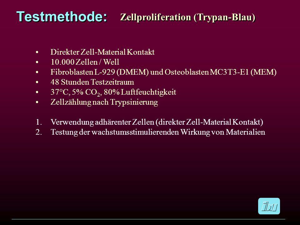 Testmethode: Zellproliferation (Trypan-Blau) Direkter Zell-Material Kontakt 10.000 Zellen / Well Fibroblasten L-929 (DMEM) und Osteoblasten MC3T3-E1 (