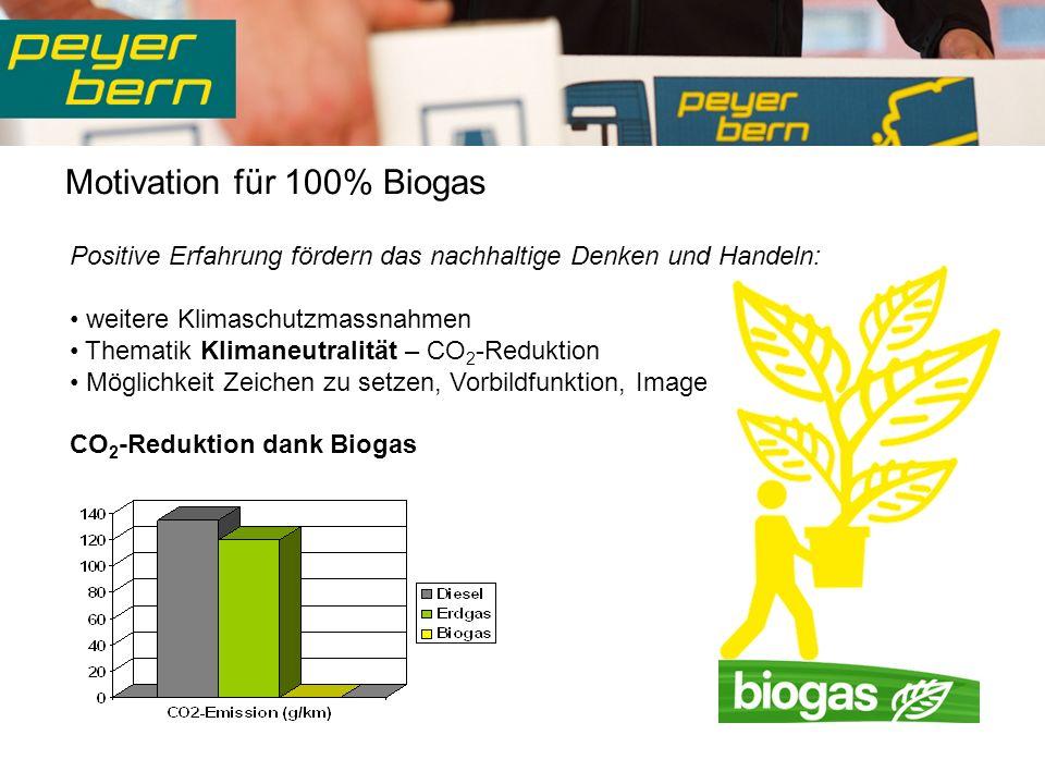 Motivation für 100% Biogas Positive Erfahrung fördern das nachhaltige Denken und Handeln: weitere Klimaschutzmassnahmen Thematik Klimaneutralität – CO 2 -Reduktion Möglichkeit Zeichen zu setzen, Vorbildfunktion, Image CO 2 -Reduktion dank Biogas