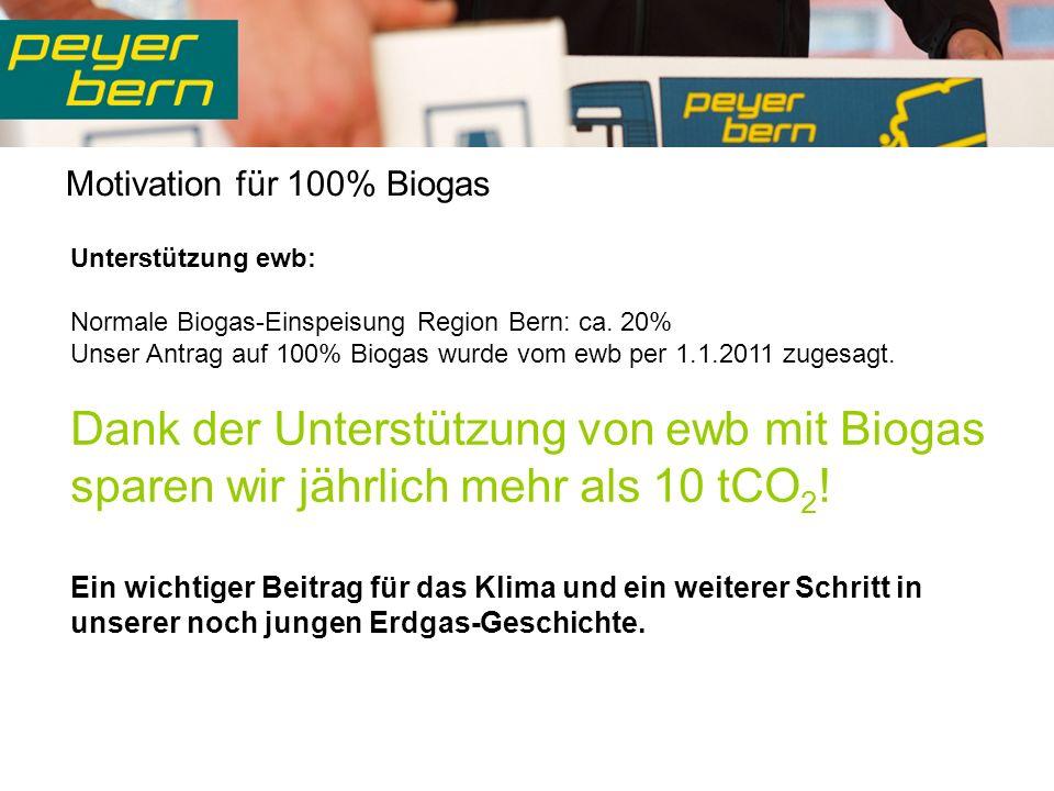 Motivation für 100% Biogas Unterstützung ewb: Normale Biogas-Einspeisung Region Bern: ca.