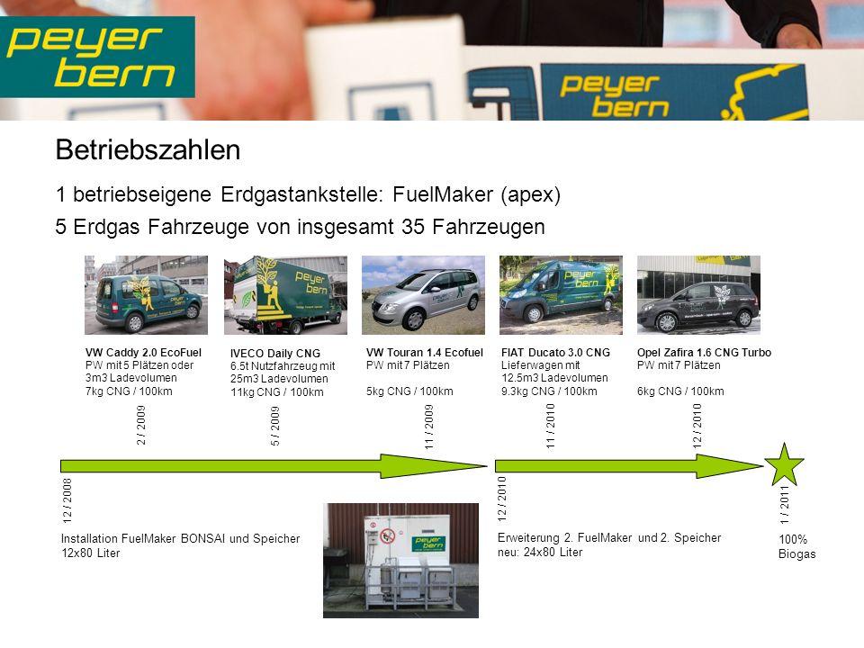 Betriebszahlen 1 betriebseigene Erdgastankstelle: FuelMaker (apex) 5 Erdgas Fahrzeuge von insgesamt 35 Fahrzeugen IVECO Daily CNG 6.5t Nutzfahrzeug mit 25m3 Ladevolumen 11kg CNG / 100km FIAT Ducato 3.0 CNG Lieferwagen mit 12.5m3 Ladevolumen 9.3kg CNG / 100km VW Caddy 2.0 EcoFuel PW mit 5 Plätzen oder 3m3 Ladevolumen 7kg CNG / 100km VW Touran 1.4 Ecofuel PW mit 7 Plätzen 5kg CNG / 100km Opel Zafira 1.6 CNG Turbo PW mit 7 Plätzen 6kg CNG / 100km Installation FuelMaker BONSAI und Speicher 12x80 Liter Erweiterung 2.