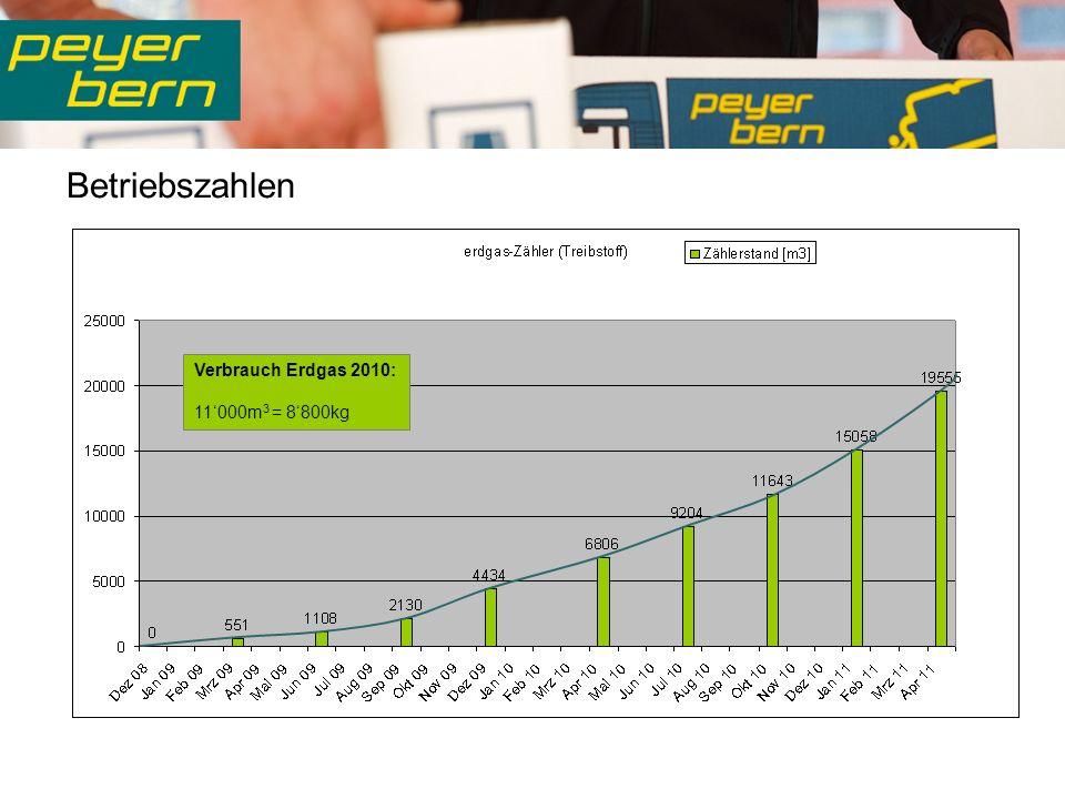 Betriebszahlen Verbrauch Erdgas 2010: 11000m 3 = 8800kg
