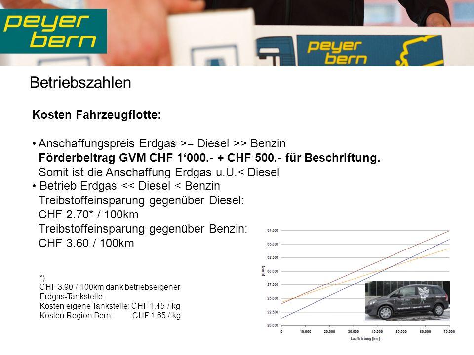 Betriebszahlen Kosten Fahrzeugflotte: Anschaffungspreis Erdgas >= Diesel >> Benzin Förderbeitrag GVM CHF 1000.- + CHF 500.- für Beschriftung.