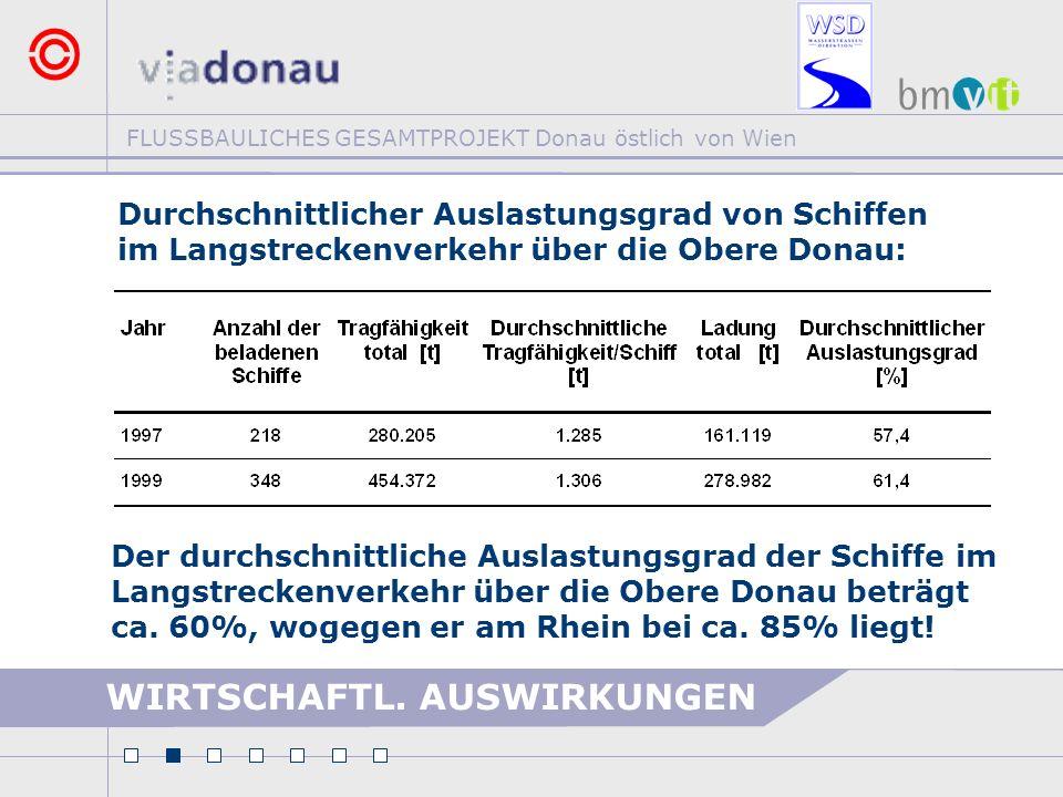 FLUSSBAULICHES GESAMTPROJEKT Donau östlich von Wien Der durchschnittliche Auslastungsgrad der Schiffe im Langstreckenverkehr über die Obere Donau betr