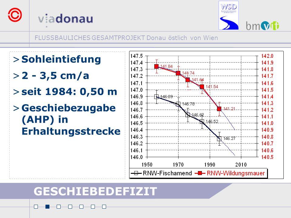 FLUSSBAULICHES GESAMTPROJEKT Donau östlich von Wien >Sohleintiefung >2 - 3,5 cm/a >seit 1984: 0,50 m >Geschiebezugabe (AHP) in Erhaltungsstrecke GESCH