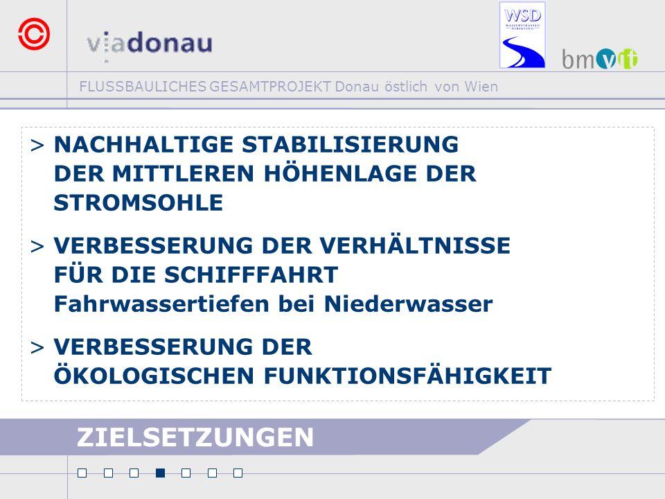FLUSSBAULICHES GESAMTPROJEKT Donau östlich von Wien ZIELSETZUNGEN >NACHHALTIGE STABILISIERUNG DER MITTLEREN HÖHENLAGE DER STROMSOHLE >VERBESSERUNG DER