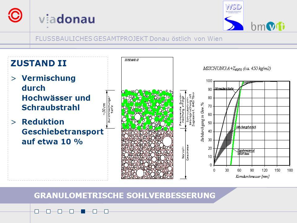 FLUSSBAULICHES GESAMTPROJEKT Donau östlich von Wien GRANULOMETRISCHE SOHLVERBESSERUNG ZUSTAND II >Vermischung durch Hochwässer und Schraubstrahl >Redu