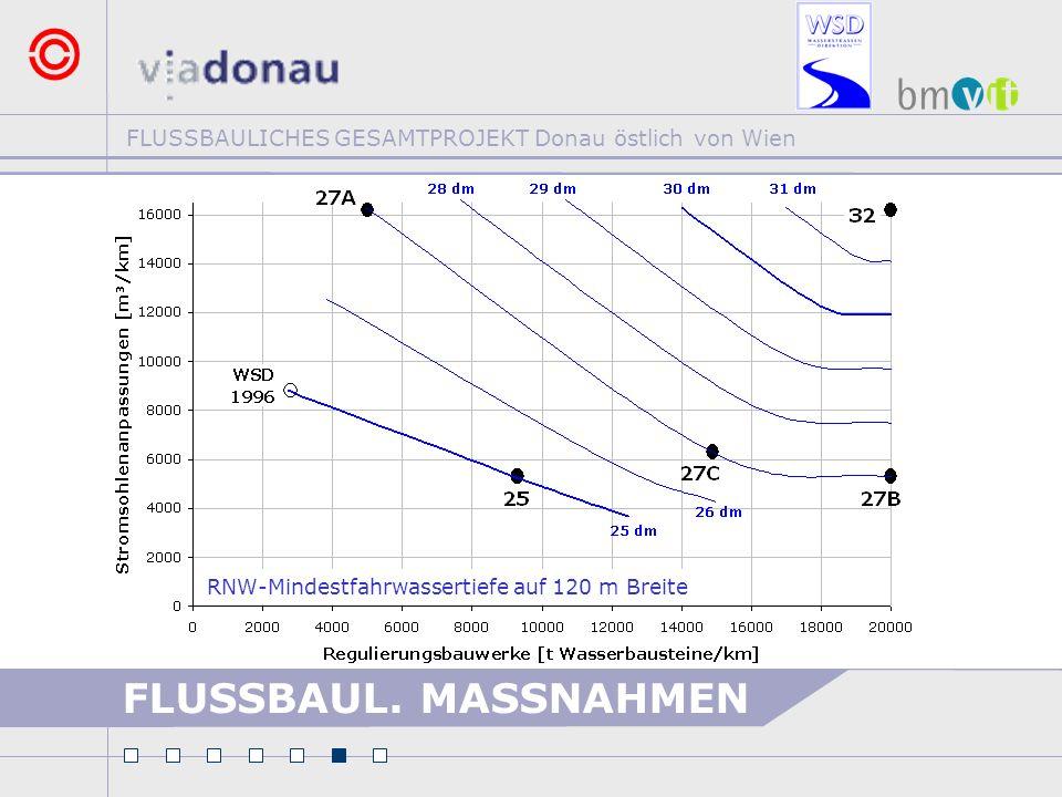 FLUSSBAULICHES GESAMTPROJEKT Donau östlich von Wien FLUSSBAUL. MASSNAHMEN RNW-Mindestfahrwassertiefe auf 120 m Breite