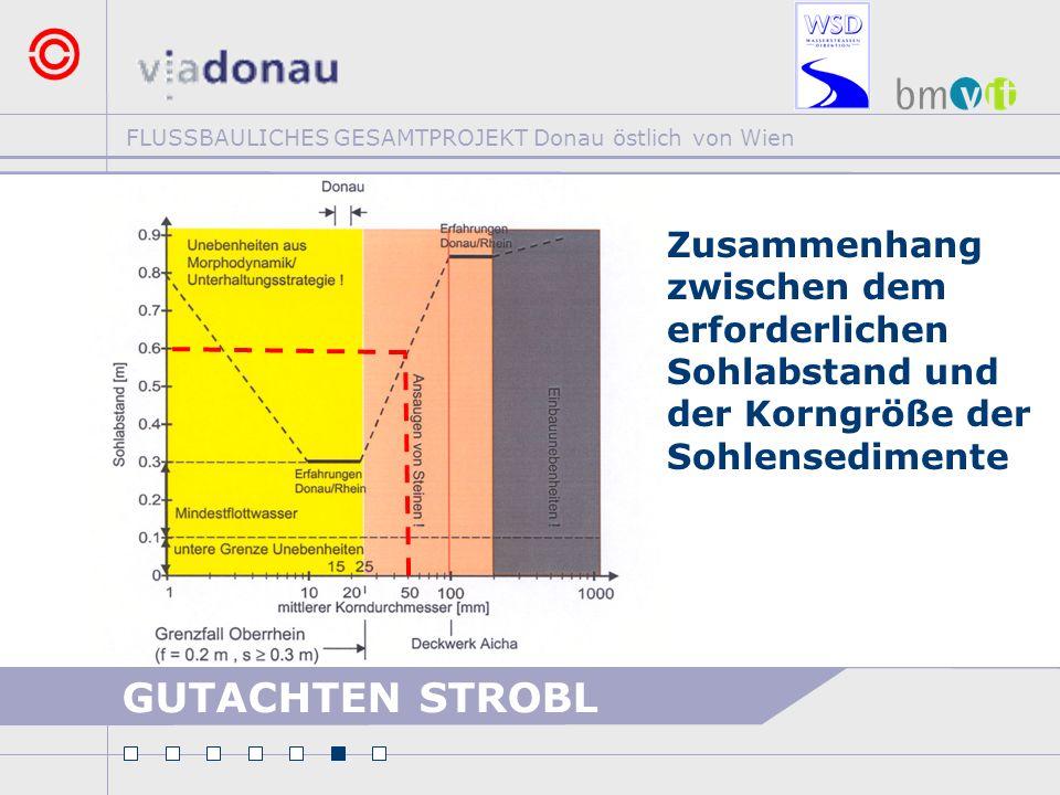 FLUSSBAULICHES GESAMTPROJEKT Donau östlich von Wien >Zusammenhang zwischen dem erforderlichen Sohlabstand und der Korngröße der Sohlensedimente GUTACH