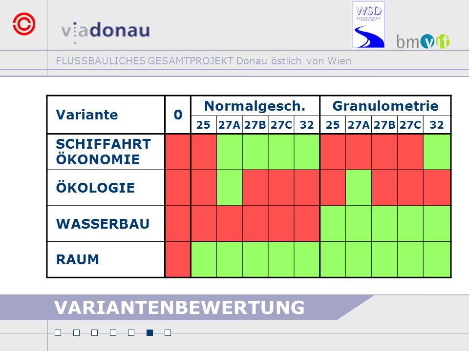 FLUSSBAULICHES GESAMTPROJEKT Donau östlich von Wien VARIANTENBEWERTUNG Variante0 Normalgesch.Granulometrie 2527A27B27C322527A27B27C32 SCHIFFAHRT ÖKONO