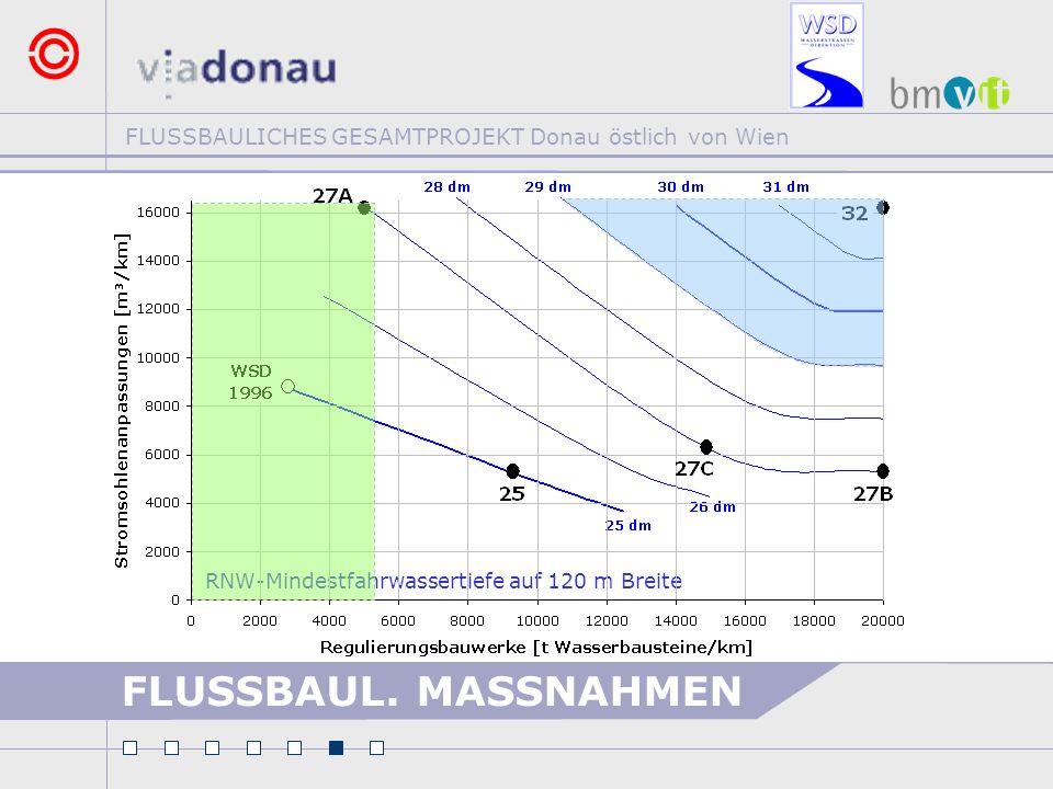 FLUSSBAULICHES GESAMTPROJEKT Donau östlich von Wien RNW-Mindestfahrwassertiefe auf 120 m Breite FLUSSBAUL. MASSNAHMEN