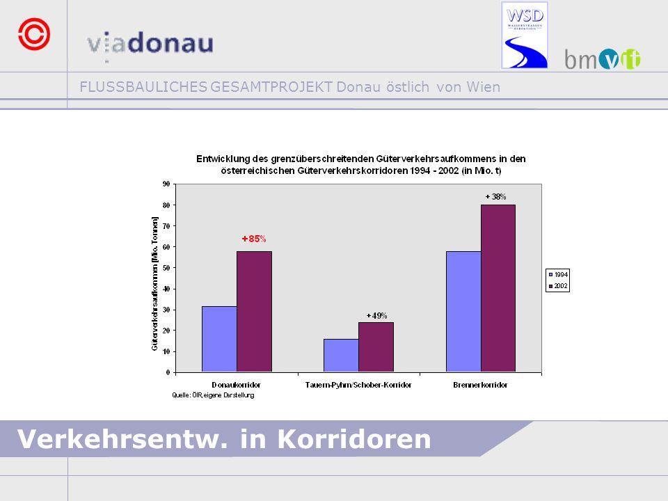 FLUSSBAULICHES GESAMTPROJEKT Donau östlich von Wien ZIELSETZUNGEN >NACHHALTIGE STABILISIERUNG DER MITTLEREN HÖHENLAGE DER STROMSOHLE >VERBESSERUNG DER VERHÄLTNISSE FÜR DIE SCHIFFFAHRT Fahrwassertiefen bei Niederwasser >VERBESSERUNG DER ÖKOLOGISCHEN FUNKTIONSFÄHIGKEIT