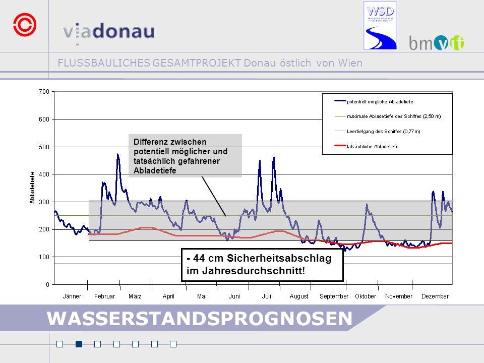 FLUSSBAULICHES GESAMTPROJEKT Donau östlich von Wien Differenz zwischen potentiell möglicher und tatsächlich gefahrener Abladetiefe - 69 cm Sicherheitsabschlag im Jahresdurchschnitt.