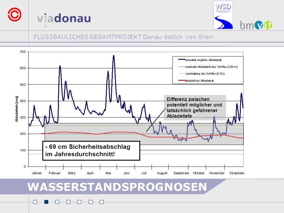 FLUSSBAULICHES GESAMTPROJEKT Donau östlich von Wien Differenz zwischen potentiell möglicher und tatsächlich gefahrener Abladetiefe - 69 cm Sicherheits