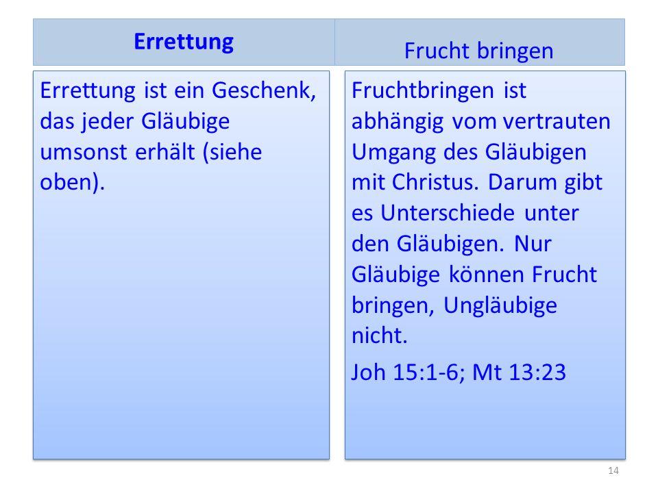 Errettung ist ein Geschenk, das jeder Gläubige umsonst erhält (siehe oben). Fruchtbringen ist abhängig vom vertrauten Umgang des Gläubigen mit Christu