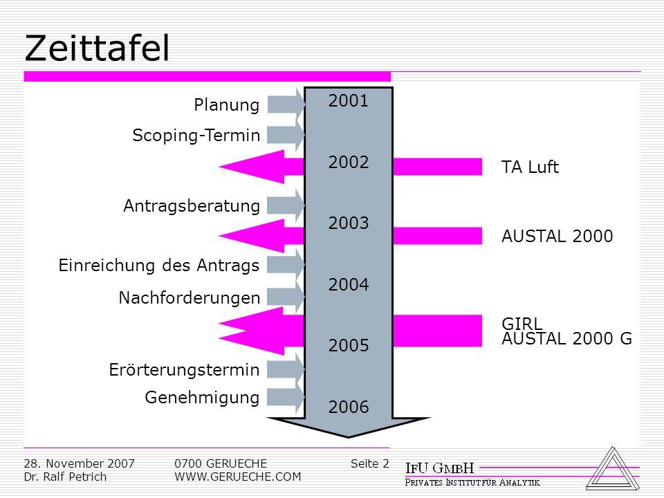 Seite 228. November 2007 Dr. Ralf Petrich 0700 GERUECHE WWW.GERUECHE.COM GIRLAUSTAL 2000 GAUSTAL 2000TA Luft Zeittafel 2001 2006 2002 2003 2004 2005 P