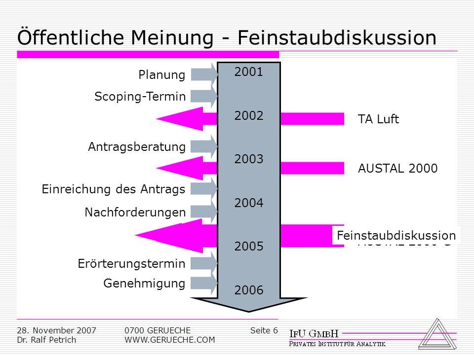 Seite 628. November 2007 Dr. Ralf Petrich 0700 GERUECHE WWW.GERUECHE.COM GIRLAUSTAL 2000 GFeinstaubdiskussionAUSTAL 2000TA Luft Öffentliche Meinung -