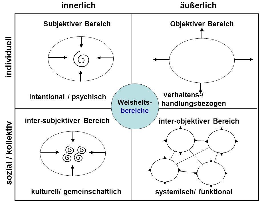 individuell innerlichäußerlich sozial / kollektiv Subjektiver BereichObjektiver Bereich inter-subjektiver Bereich inter-objektiver Bereich intentional