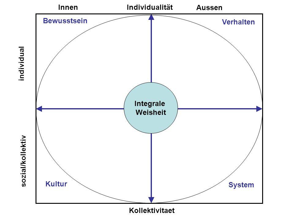 c Integrale Weisheit Individualität Kollektivitaet Innen Aussen Bewusstsein Verhalten System Kultur individual sozial/kollektiv
