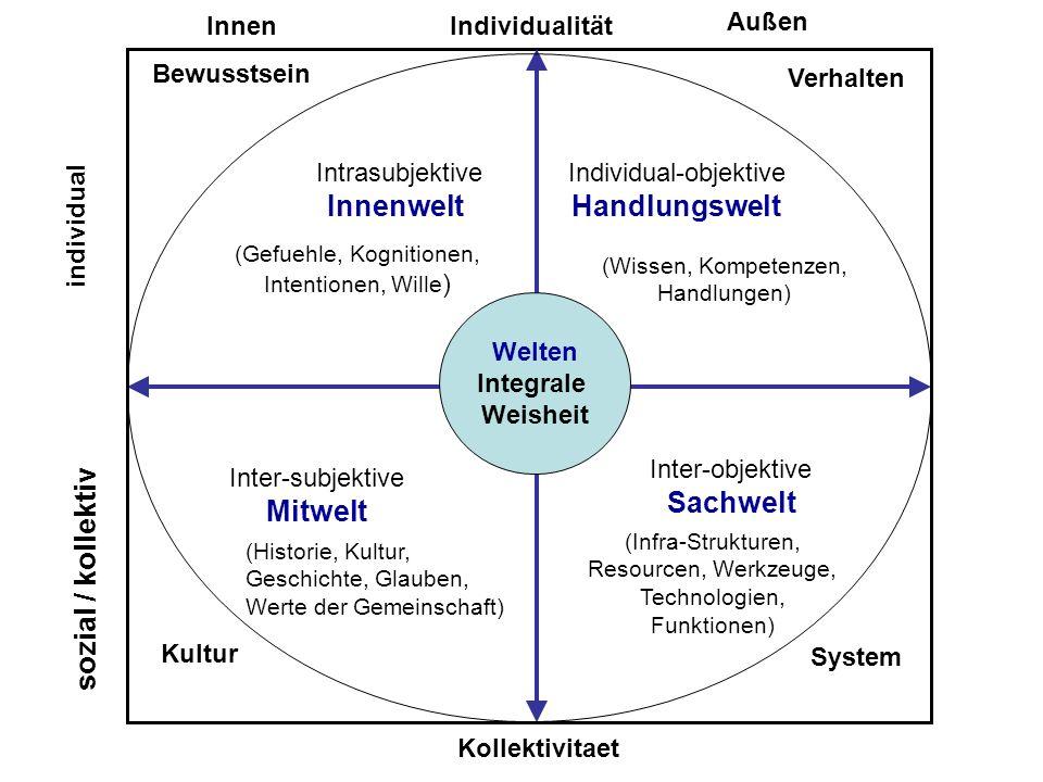 c Welten Integrale Weisheit Individualität Kollektivitaet Inter-objektive Sachwelt Inter-subjektive Mitwelt Intrasubjektive Innenwelt Individual-objek