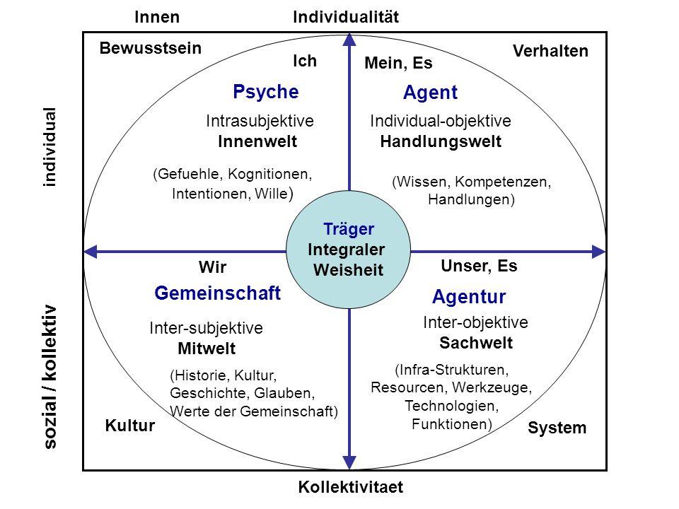 c Träger Integraler Weisheit Individualität Kollektivitaet Inter-objektive Sachwelt Inter-subjektive Mitwelt Intrasubjektive Innenwelt Individual-obje