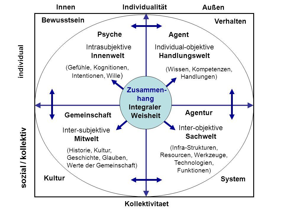 c Zusammen- hang Integraler Weisheit Individualität Kollektivitaet Inter-objektive Sachwelt Inter-subjektive Mitwelt Intrasubjektive Innenwelt Individ