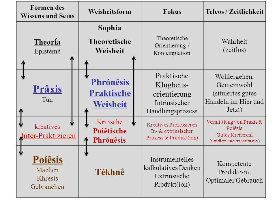 Formen des Wissens und Seins WeisheitsformFokusTeleos / Zeitlichkeit Theor í a Epistêmê Sophía Theoretische Weisheit Theoretische Orientierung / Konte