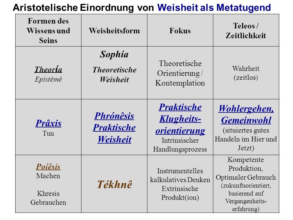 Formen des Wissens und Seins WeisheitsformFokus Teleos / Zeitlichkeit Theor í a Epistêmê Sophía Theoretische Weisheit Theoretische Orientierung / Kont