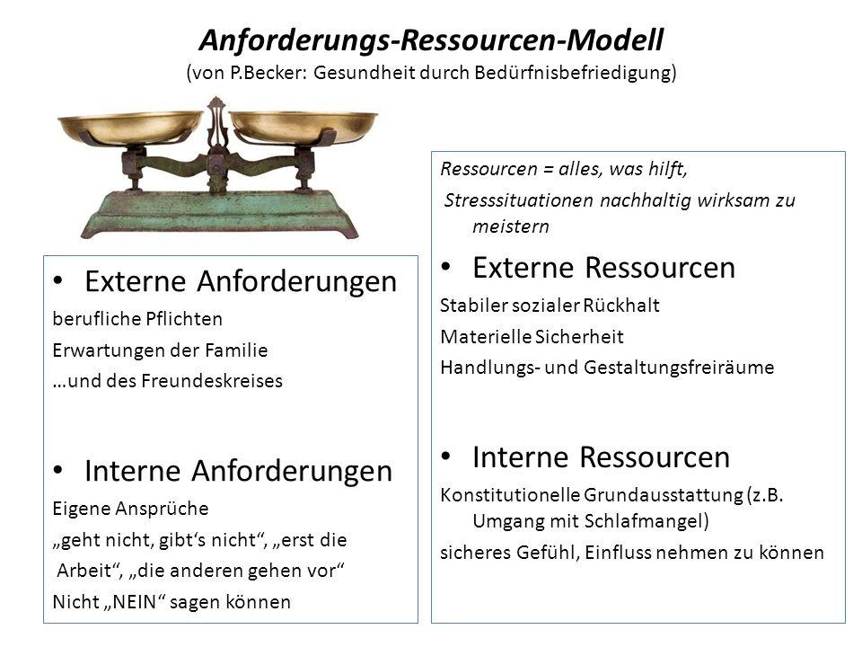 Anforderungs-Ressourcen-Modell (von P.Becker: Gesundheit durch Bedürfnisbefriedigung) Externe Anforderungen berufliche Pflichten Erwartungen der Familie …und des Freundeskreises Interne Anforderungen Eigene Ansprüche geht nicht, gibts nicht, erst die Arbeit, die anderen gehen vor Nicht NEIN sagen können Ressourcen = alles, was hilft, Stresssituationen nachhaltig wirksam zu meistern Externe Ressourcen Stabiler sozialer Rückhalt Materielle Sicherheit Handlungs- und Gestaltungsfreiräume Interne Ressourcen Konstitutionelle Grundausstattung (z.B.