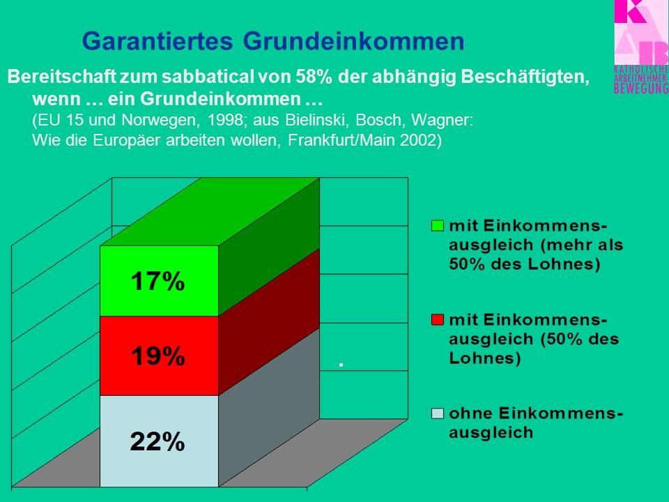 Bereitschaft zum sabbatical von 58% der abhängig Beschäftigten, wenn … ein Grundeinkommen … (EU 15 und Norwegen, 1998; aus Bielinski, Bosch, Wagner: W