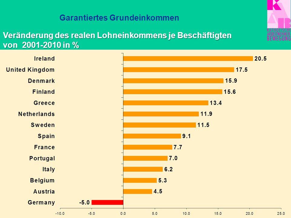 Garantiertes Grundeinkommen Wachstum des Niedriglohnsektors in Deutschland