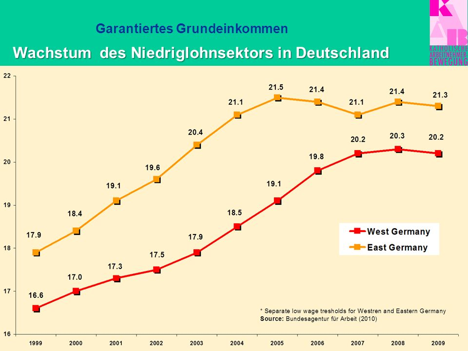 Grundeinkommenshöhe 776 EUR für Erwachsene 485 EUR für Kinder +Wohngeldanspruch +291 EUR pauschalierter Mehrbedarf für Schwangere, Alleinerziehende, Diabetiker etc.