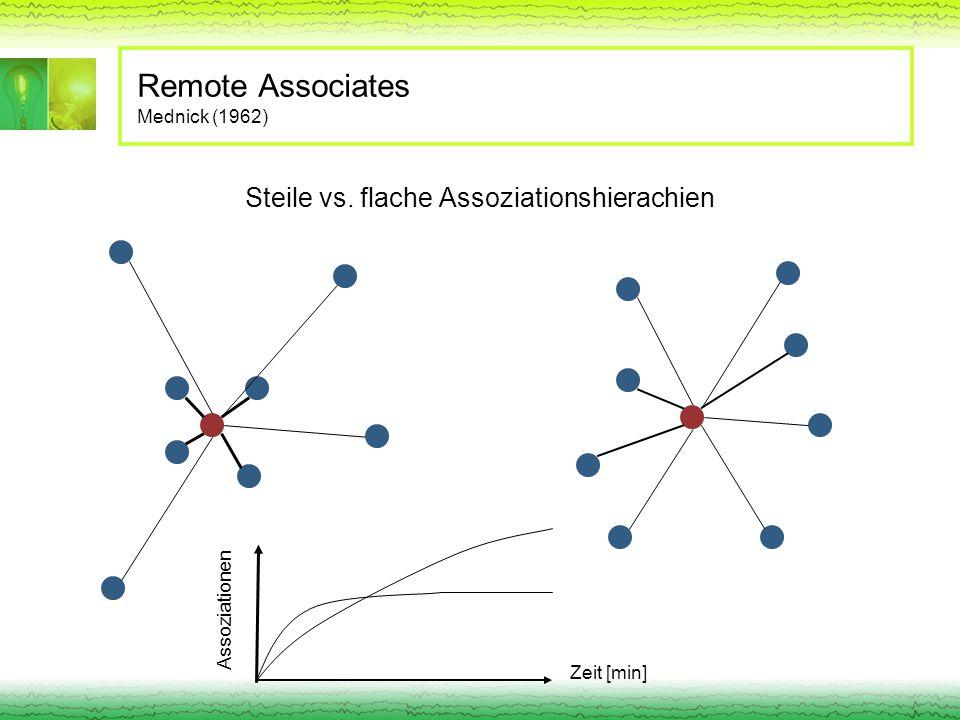 Remote Associates Mednick (1962) Steile vs. flache Assoziationshierachien Zeit [min] Assoziationen