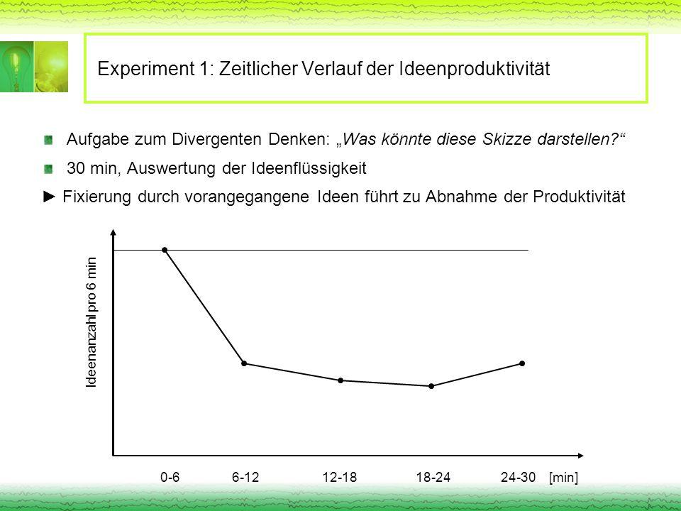 Experiment 1: Zeitlicher Verlauf der Ideenproduktivität Aufgabe zum Divergenten Denken: Was könnte diese Skizze darstellen? 30 min, Auswertung der Ide