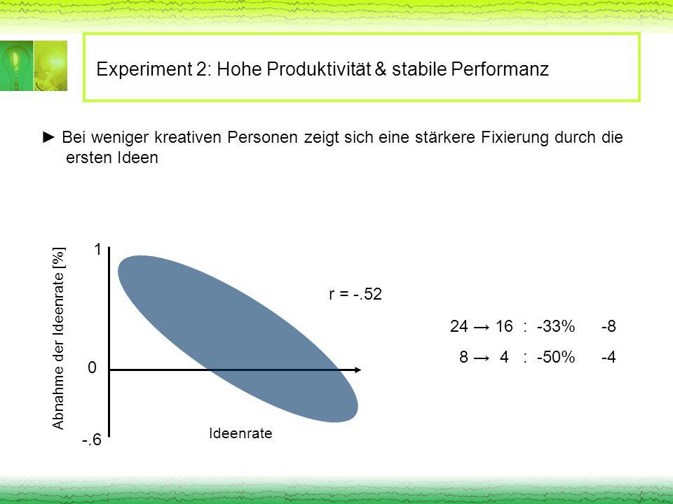 Experiment 2: Hohe Produktivität & stabile Performanz Bei weniger kreativen Personen zeigt sich eine stärkere Fixierung durch die ersten Ideen r = -.5