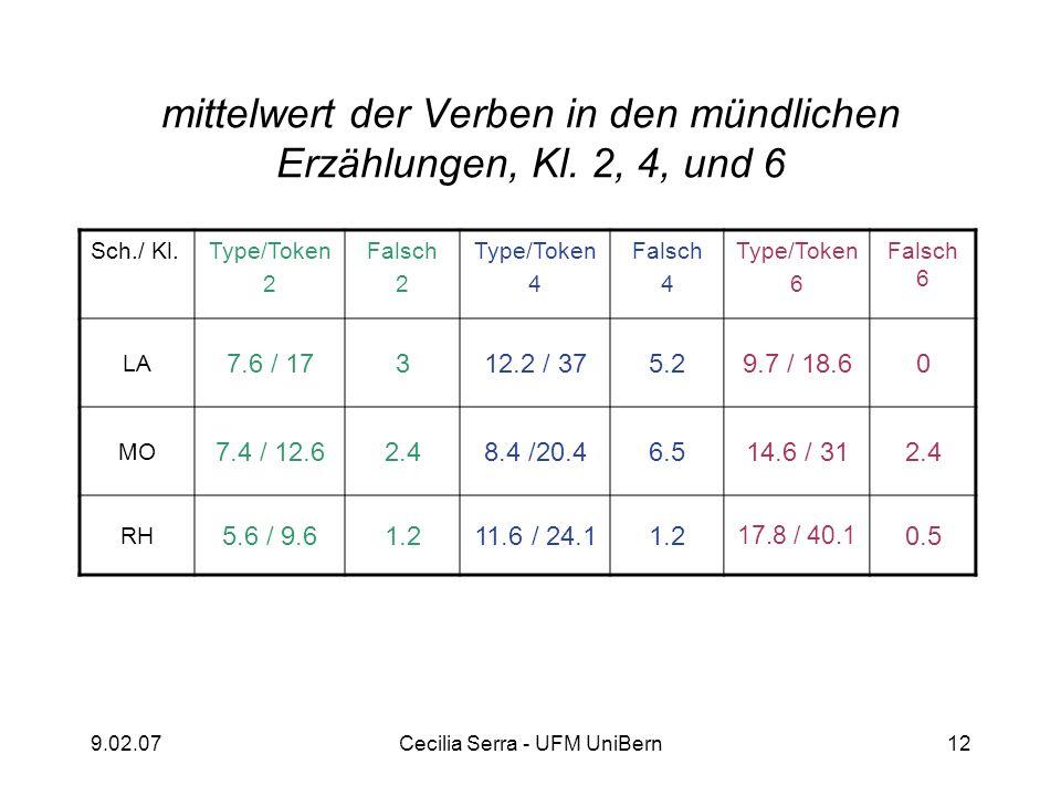 9.02.07Cecilia Serra - UFM UniBern12 mittelwert der Verben in den mündlichen Erzählungen, Kl. 2, 4, und 6 Sch./ Kl.Type/Token 2 Falsch 2 Type/Token 4