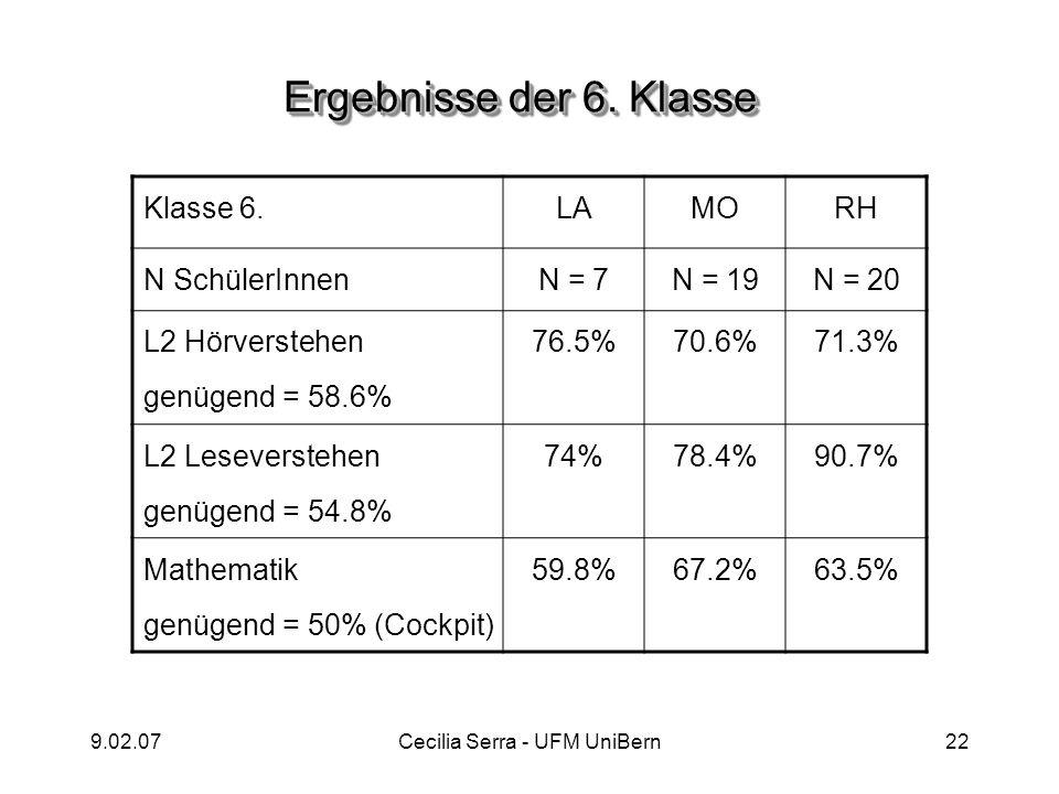 9.02.07Cecilia Serra - UFM UniBern22 Klasse 6.LAMORH N SchülerInnenN = 7N = 19N = 20 L2 Hörverstehen genügend = 58.6% 76.5%70.6%71.3% L2 Leseverstehen