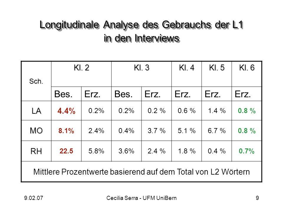 9.02.07Cecilia Serra - UFM UniBern9 Longitudinale Analyse des Gebrauchs der L1 in den Interviews Sch. Kl. 2 Kl. 3 Kl. 4 Kl. 5 Kl. 6 Bes.Erz.Bes.Erz. L