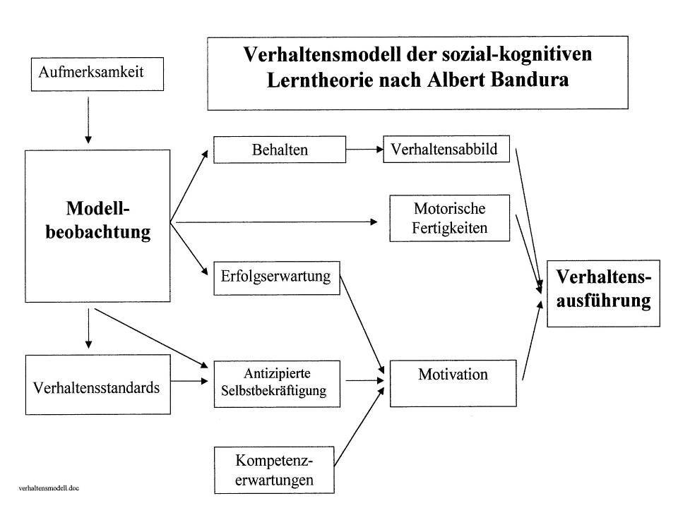 Reaktionserleichterung Sozialer Auslöser für bereits im Verhaltens-repertoire vorhandene Verhaltensweise Ausführung der Verhaltensweise wird erleichte