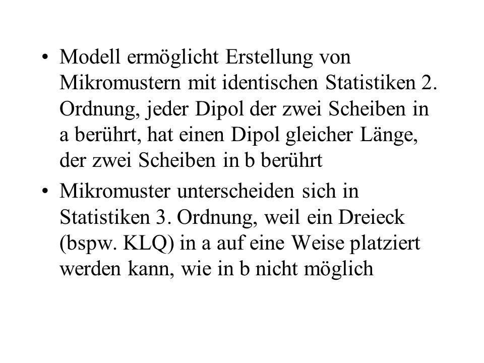 Modell ermöglicht Erstellung von Mikromustern mit identischen Statistiken 2. Ordnung, jeder Dipol der zwei Scheiben in a berührt, hat einen Dipol glei