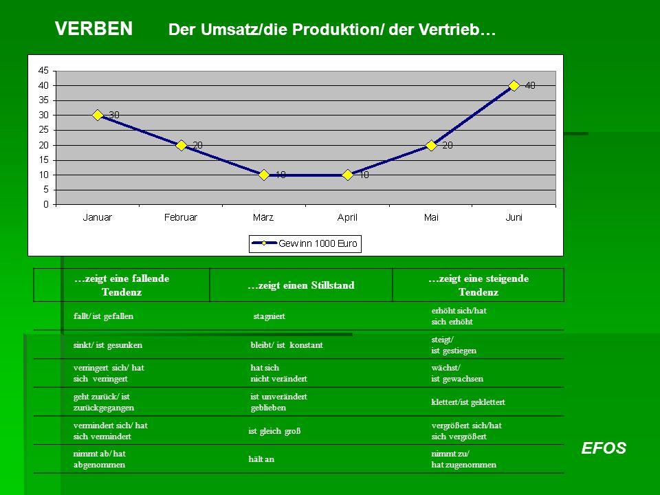 EFOS …zeigt eine fallende Tendenz …zeigt einen Stillstand …zeigt eine steigende Tendenz fallt/ ist gefallen stagniert erhöht sich/hat sich erhöht sink