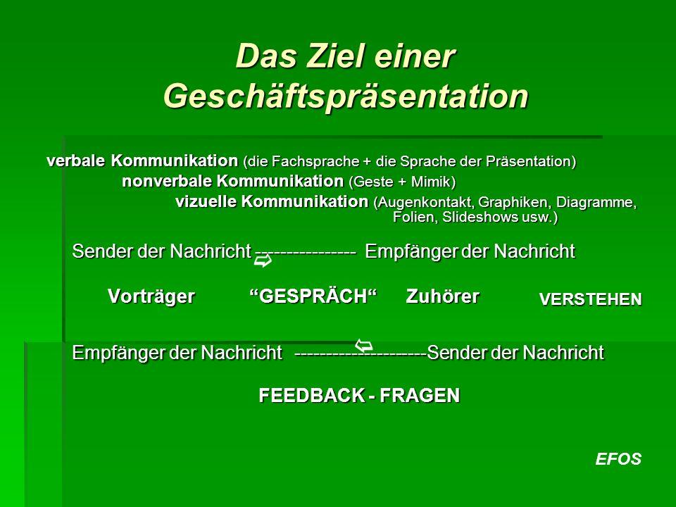 EFOS verbale Kommunikation (die Fachsprache + die Sprache der Präsentation) nonverbale Kommunikation (Geste + Mimik) vizuelle Kommunikation (Augenkont