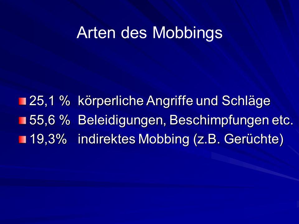 Arten des Mobbings 25,1 % körperliche Angriffe und Schläge 55,6 % Beleidigungen, Beschimpfungen etc. 19,3% indirektes Mobbing (z.B. Gerüchte)