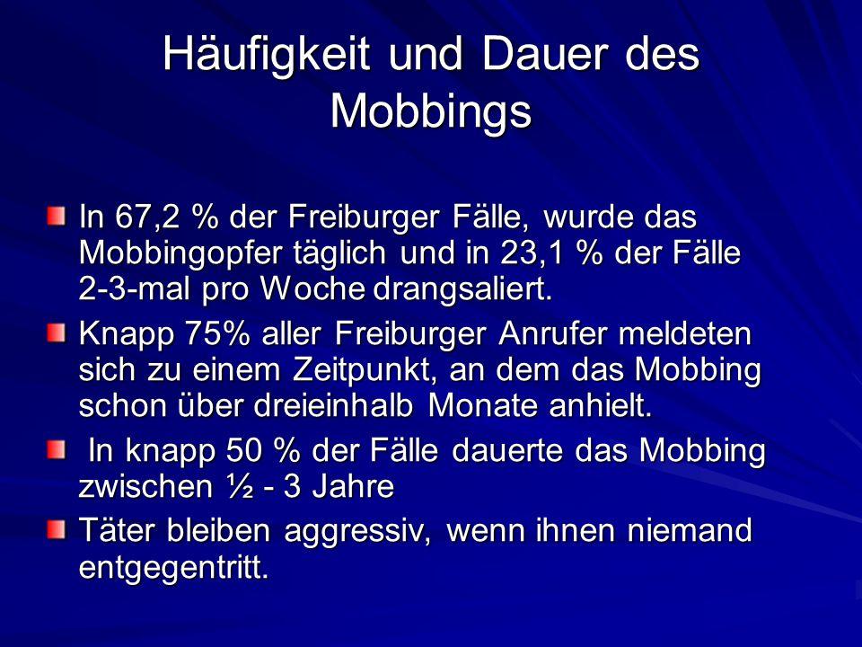 Häufigkeit und Dauer des Mobbings In 67,2 % der Freiburger Fälle, wurde das Mobbingopfer täglich und in 23,1 % der Fälle 2-3-mal pro Woche drangsalier