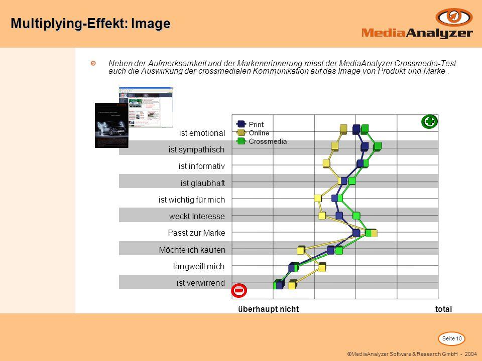 Seite 10 ©MediaAnalyzer Software & Research GmbH - 2004 Neben der Aufmerksamkeit und der Markenerinnerung misst der MediaAnalyzer Crossmedia-Test auch