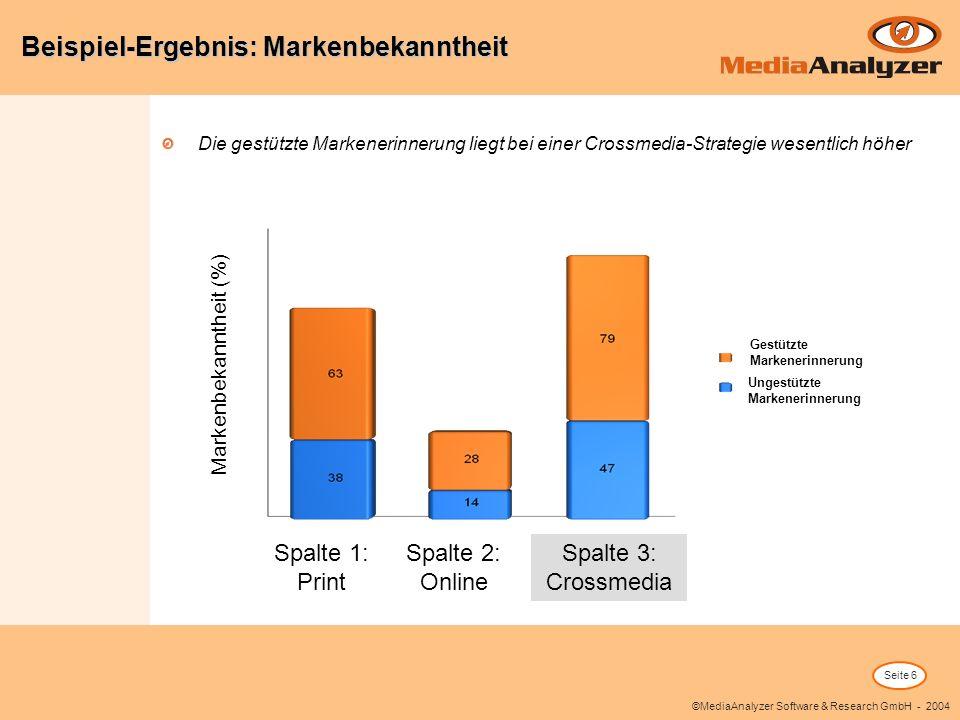 Seite 6 ©MediaAnalyzer Software & Research GmbH - 2004 Die gestützte Markenerinnerung liegt bei einer Crossmedia-Strategie wesentlich höher Beispiel-Ergebnis: Markenbekanntheit Spalte 1: Print Spalte 2: Online Spalte 3: Crossmedia Markenbekanntheit (%) Gestützte Markenerinnerung Ungestützte Markenerinnerung